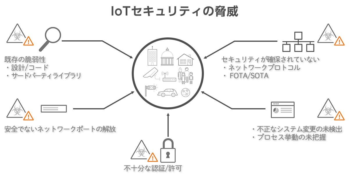 IOTセキュリティにおける脅威の図