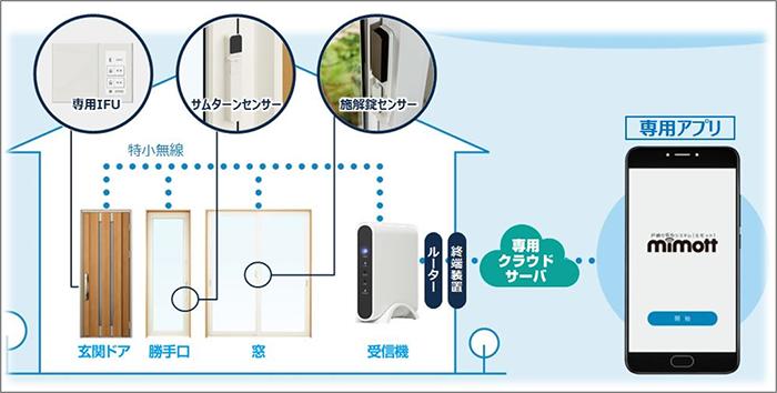 戸締り安心システム「ミモット」の商品画像