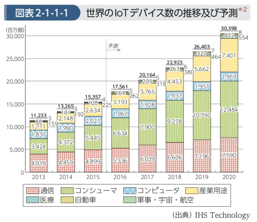 画像引用:総務省「IoTがもたらすICT産業構造の変化」